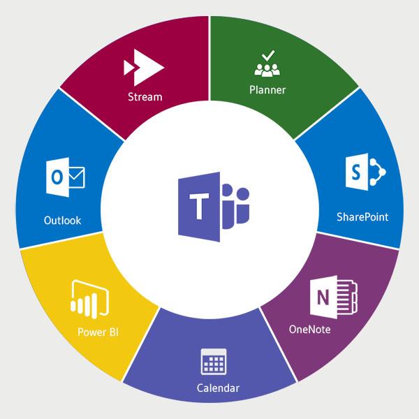 Was ist Microsoft Teams? Content Hub für Office 365
