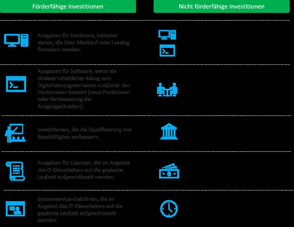 Förderfähige Investitionen Digital Jetzt
