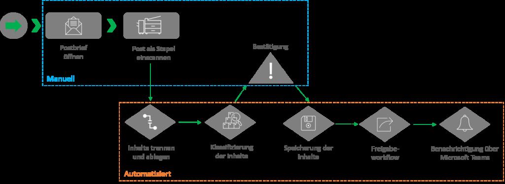 Prozess digitaler Posteingang
